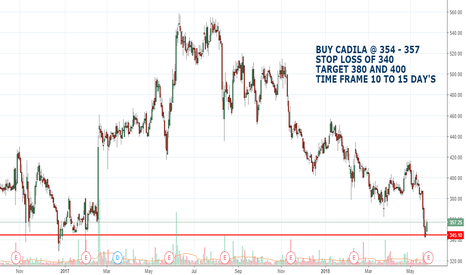 CADILAHC: CADILA HEALTHCARE LTD