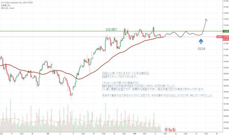USDJPY: USDJPYドル円 トレンド解析