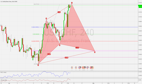 USDCHF: USDCHF H4 POSSIBLE BULLISH CYPHER PATTERN