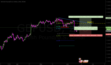 GBPUSD: Challenging wave A