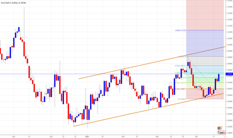 EURUSD: Potential Short term reversal of EURUSD at Fibonacci retracement