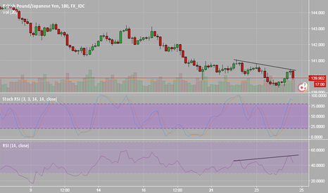 GBPJPY: TREND TO CONTINUE