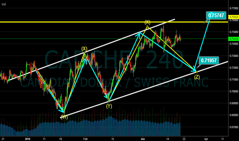 CADCHF: CADCHF - SELL SET UP
