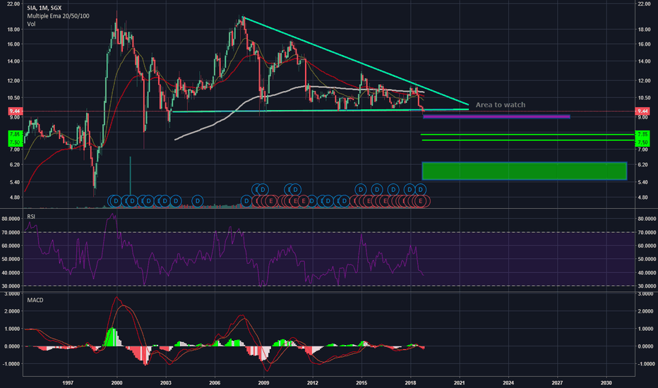C6L: SIA breaking down out of the descending triangle