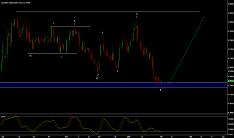 CADCHF: CAD/CHF - A RATHER COMPLEX CORRECTION IS OVER?