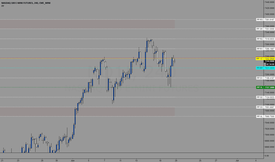 NQ1!: Trading Levels for 06/20/2018
