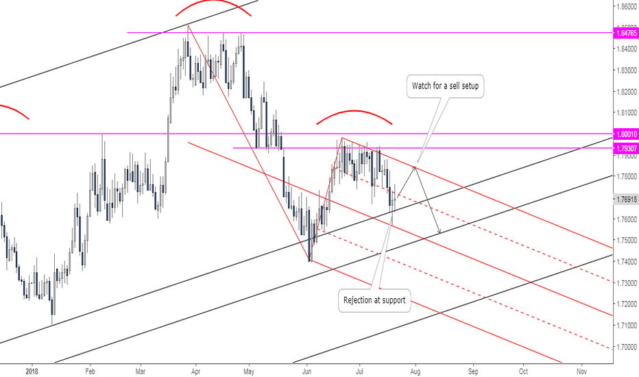 GBPAUD: GBPAUD: Back to Back Trade Opportunities