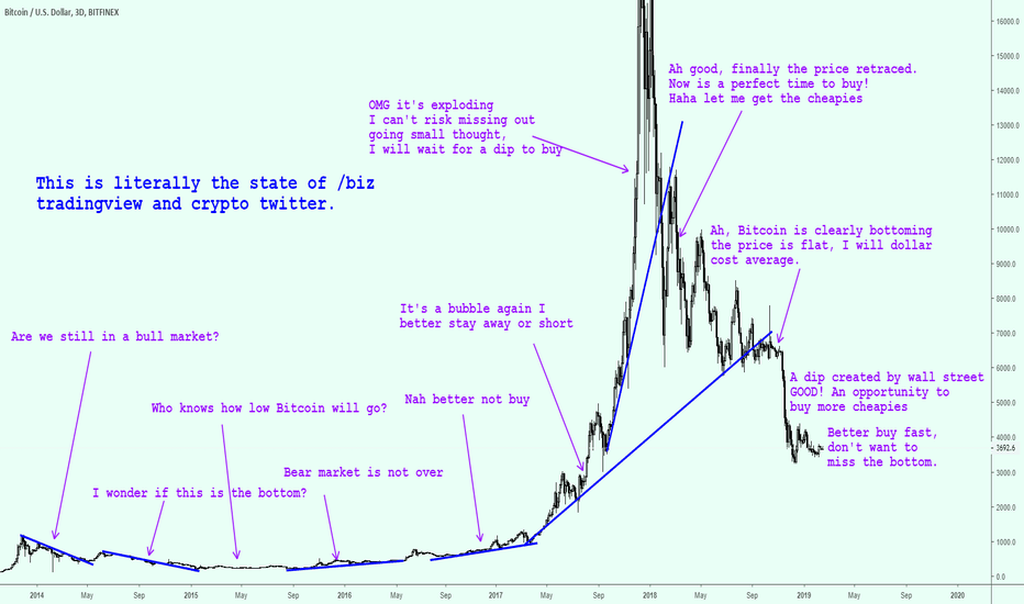 BTCUSD: Quick IQ test