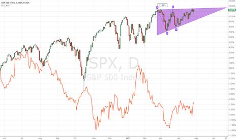 SPX: IT seems spx will rise soon