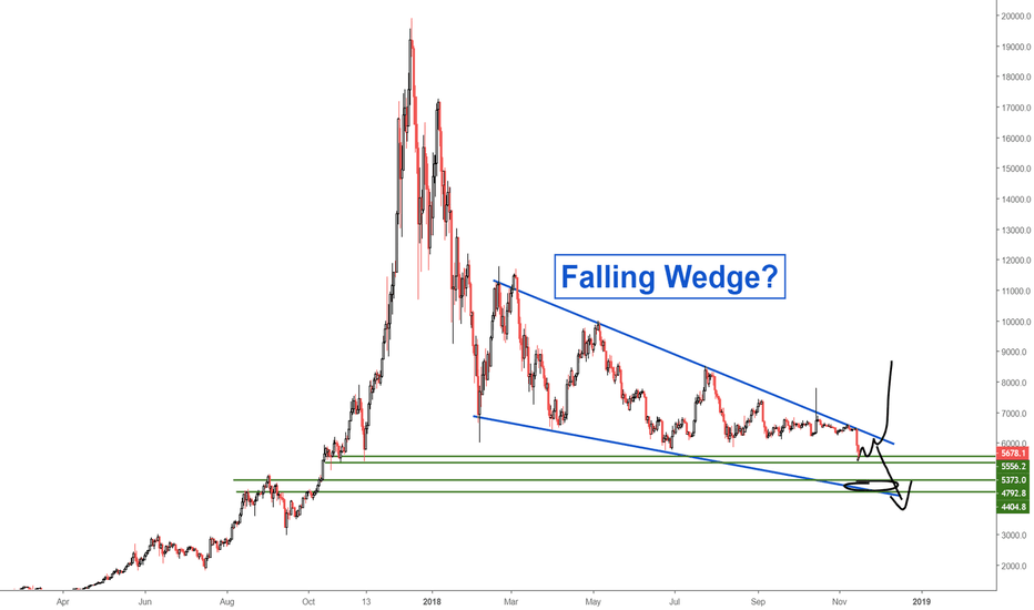 BTCUSD: Bitcoin: Falling Wedge Pattern