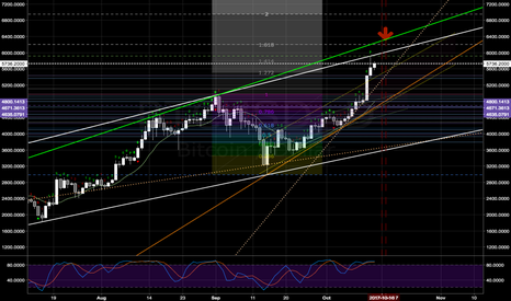 BTCUSD: BTC price correction: Daily - Sunday or Monday