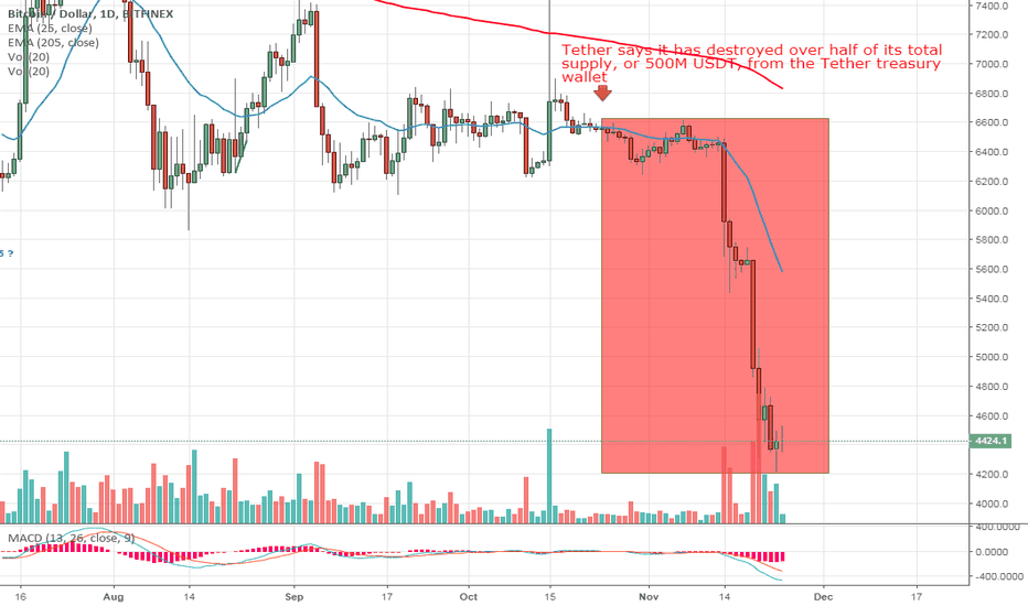 BTCUSD: 1 picture 1000 words...