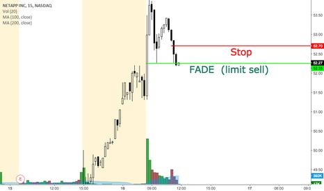 NTAP: NTAP potential day trade