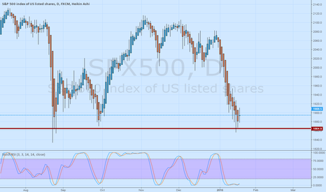 SPX500: SPX Still in Correction Mode