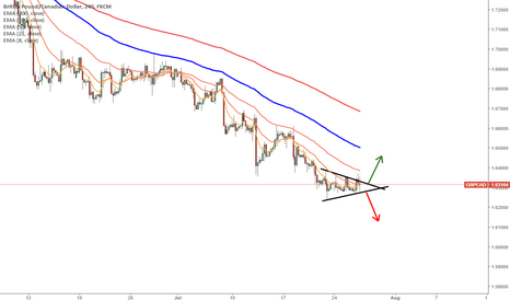 GBPCAD: GBPCAD - Wedge breakout