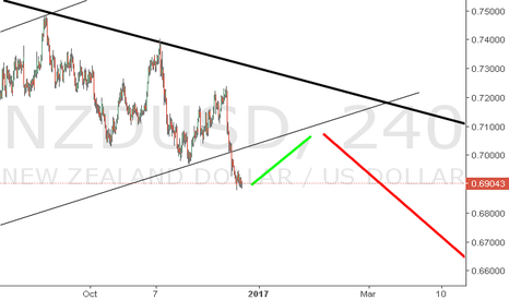NZDUSD: Looking to short?