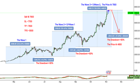 "BTCUSD: BTCUSD The Chart Tell Us ""Sell Me!"