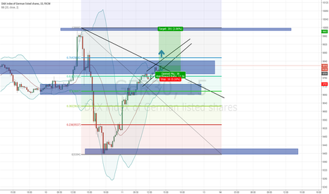 GER30: DAX Short term analysis