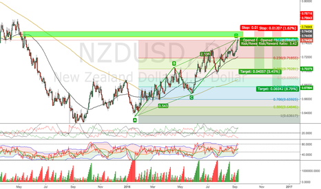 NZDUSD: Perfect ABCD Pattern (Daily)