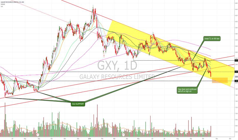 GXY: $GXY slammed on high volume