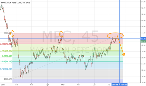 MPC: Doubled-down on my shorts: MPC Triple Top
