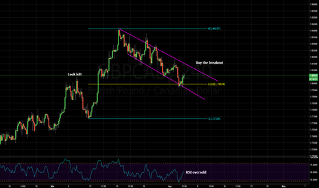 GBPCAD: bullish flag pattern and structure