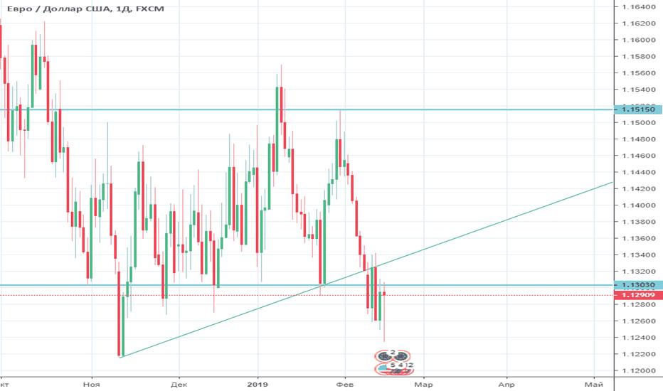 EURUSD: Обзор EUR/USD на неделю с 18 по 22 февраля 2019 года