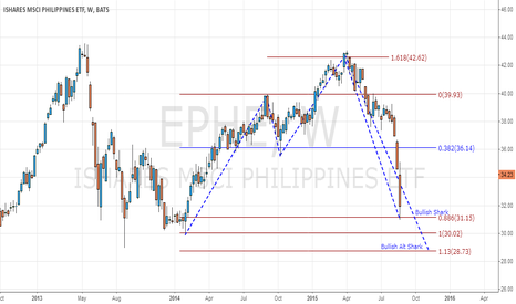 EPHE: EPHE Bullish Shark