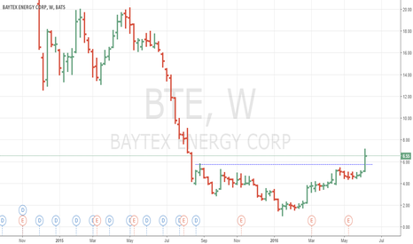 BTE: Baytex broke out of inverted H&S