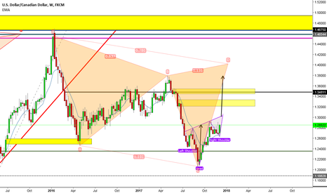 USDCAD: USDCAD Weekly Bullish H&S Forming, Into Possible Monthly Cypher