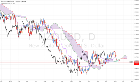 NZDUSD: ICHIMOKU NZD/USD: LS about to cross its KUMO