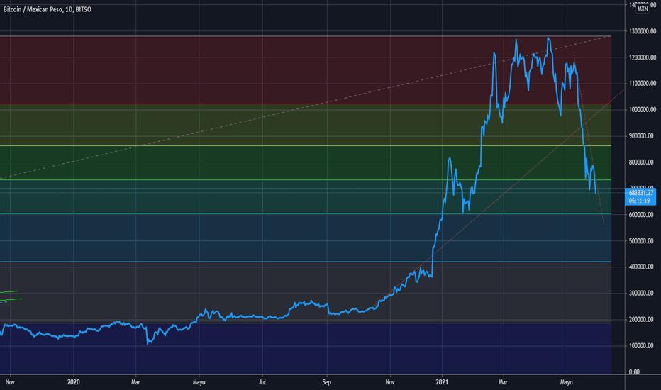 Intervalli USD / MXN presso il supporto Fibonacci