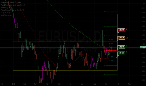 EURUSD: Taking risk for Dummies, limit order at 1.14531