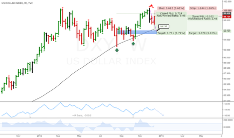 DXY: DXY: Interesting weekly short