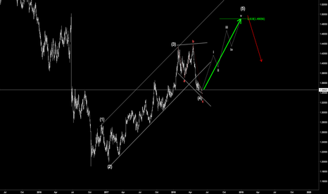 GBPUSD: GBPUSD long count for 5th wave