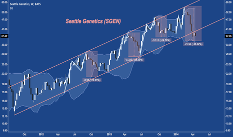 SGEN: Mid-Week Attempt to Recapture 2.5 Year Rising Channel