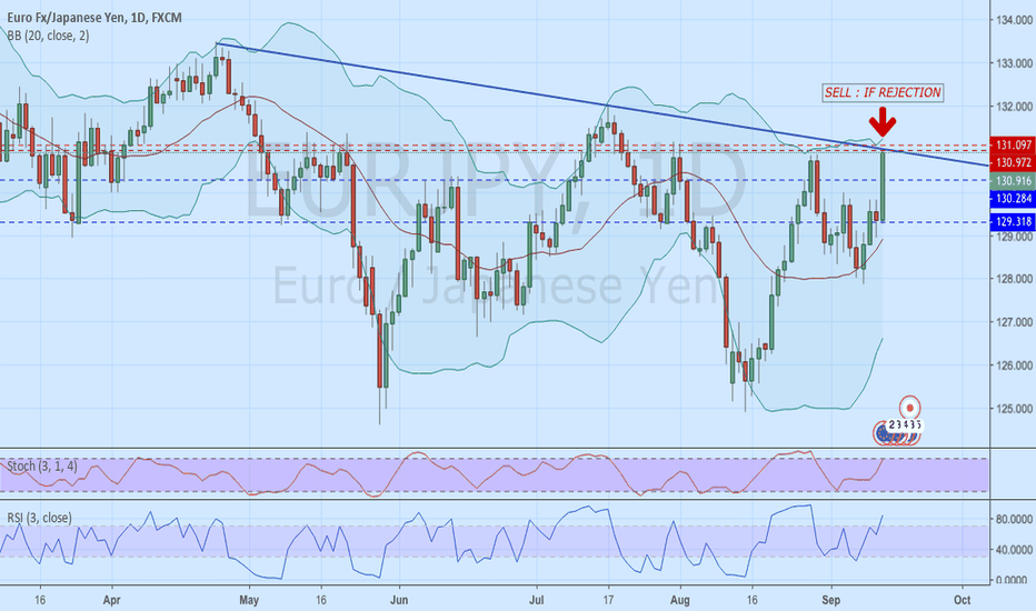 EURJPY: EURJPY Daily Trendline : Sell for Rejection