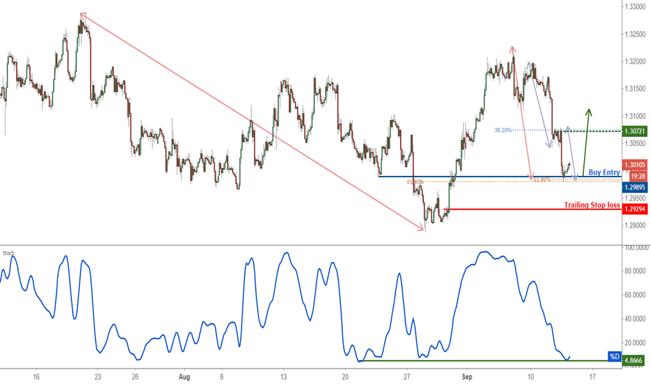 USDCAD: USDCAD appears oversold