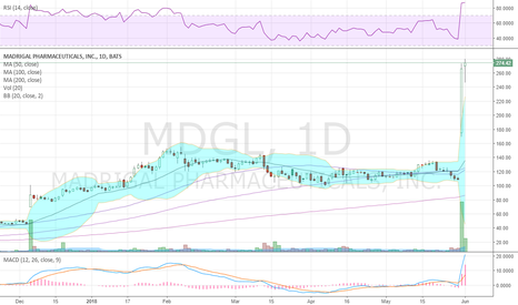 MDGL: Whoa, what a week! $MDGL