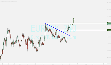 EURTRY: EURTRY....watching for breakout