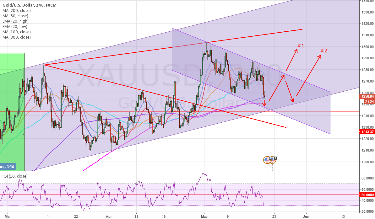 2 POSSIBLE SCENARIOS FOR GOLD