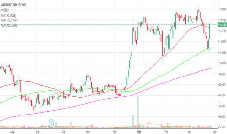 AARTIIND: Aarti Industries : Accumulation above 50 DMA