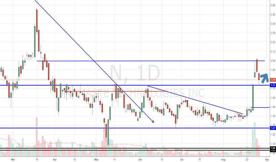 N: Up trend resumes