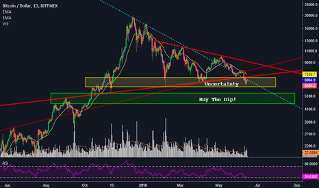 BTCUSD: [BTC] Charts Favoring a Longer Bear Market for Bitcoin