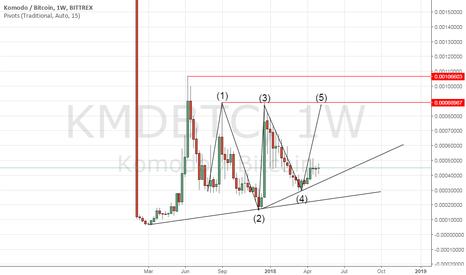 KMDBTC: KMDBTC Bullish Run. Another bullish crypto investment