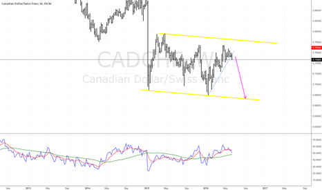 CADCHF: Breaking weekly trend line.