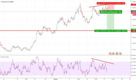 USDSGD: Divergenza ribassista, ingresso Short (rottura trend)