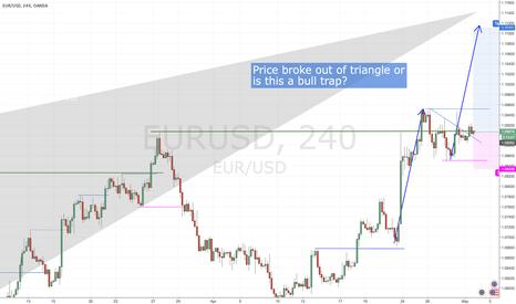 EURUSD: Bull trap or breakout?