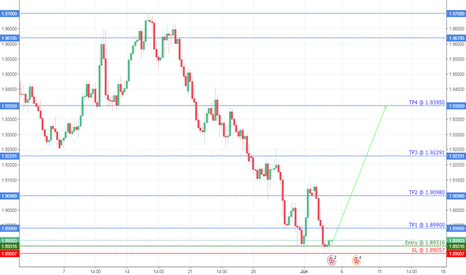 GBPNZD: IS GBPNZD ready to go up?