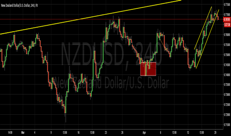 NZDUSD: $NZDUSD - Weak CPI Points to pair will stay range bound
